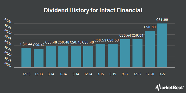 Dividend Payments by Quarter for Intact Financial (TSE:IFC)