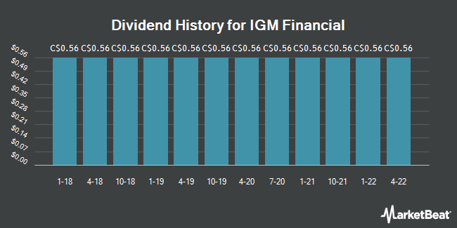 Dividend Payments by Quarter for IGM Financial (TSE:IGM)