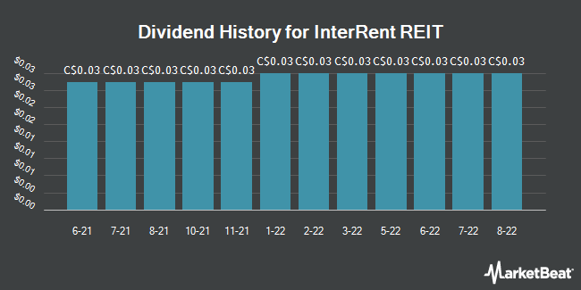 Dividend History for InterRent REIT (TSE:IIP)