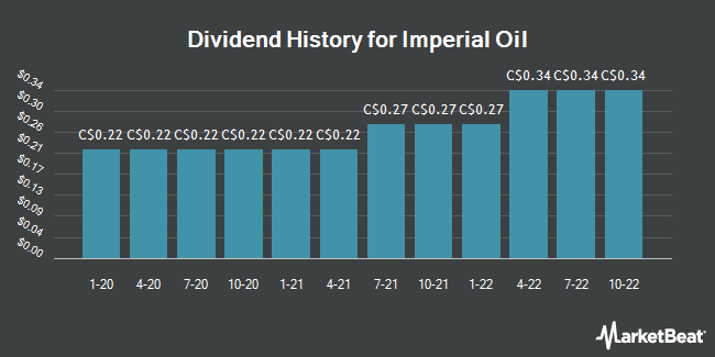 Dividend Payments by Quarter for Imperial Oil (TSE:IMO)