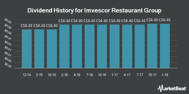 Dividend Payments by Quarter for Imvescor Restaurant Group (TSE:IRG)
