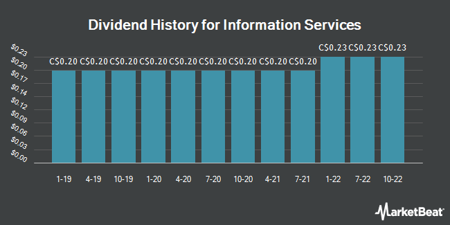 Dividend Payments by Quarter for Information Services (TSE:ISV)