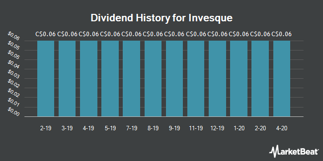 Dividend History for Invesque (TSE:IVQ)