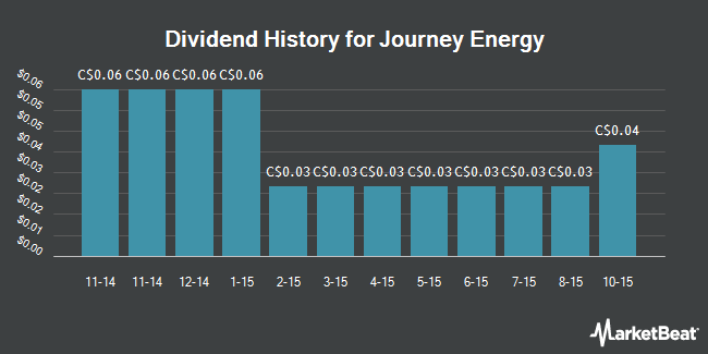 Dividend Payments by Quarter for Journey Energy (TSE:JOY)