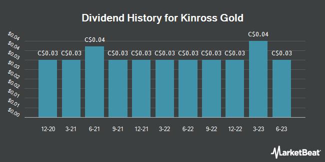 Dividend Payments by Quarter for Kinross Gold (TSE:K)