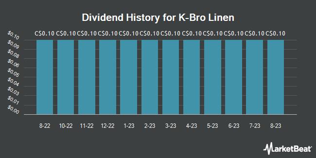Dividend History for K-Bro Linen (TSE:KBL)