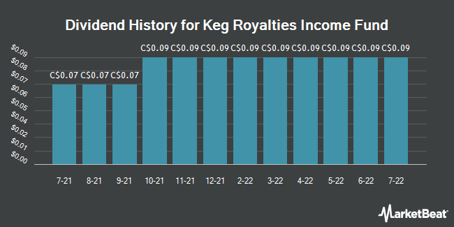 Dividend History for Keg Royalties Income Fund (TSE:KEG.UN)