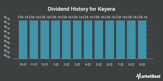 Dividend History for Keyera (TSE:KEY)
