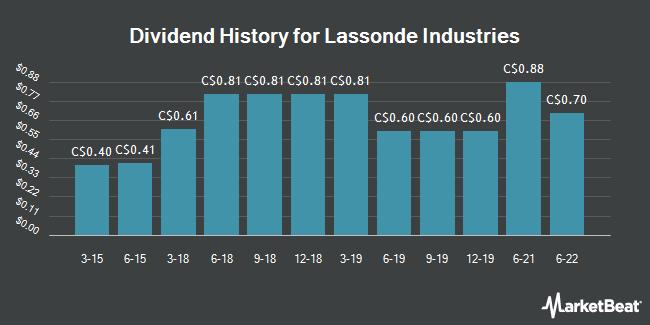 Dividend History for Lassonde Industries (TSE:LAS.A)