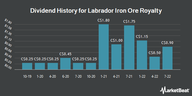 Dividend Payments by Quarter for Labrador Iron Ore Royalty (TSE:LIF)