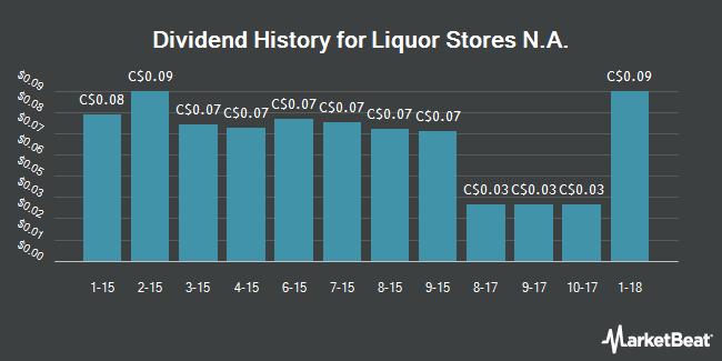 Dividend Payments by Quarter for Liquor Stores N.A. Ltd (TSE:LIQ)