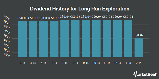 Dividend Payments by Quarter for Long Run Exploration Ltd (TSE:LRE)