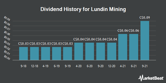 Dividend History for Lundin Mining Co. (LUN.TO) (TSE:LUN)