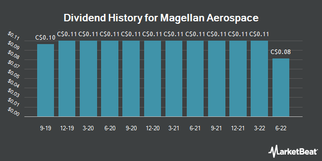 Dividend History for Magellan Aerospace (TSE:MAL)