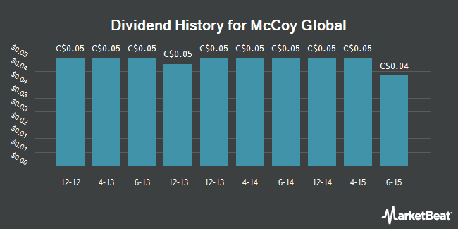 Dividend Payments by Quarter for McCoy Global (TSE:MCB)