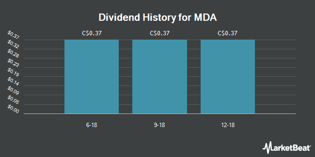 Dividend Payments by Quarter for Macdonald Dettwiler & Associates Ltd (TSE:MDA)