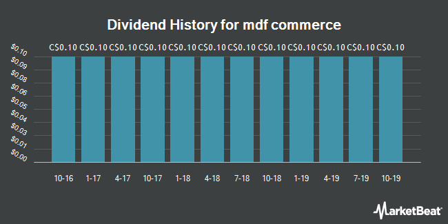 Dividend Payments by Quarter for Technologies Interactives Mediagrif (TSE:MDF)