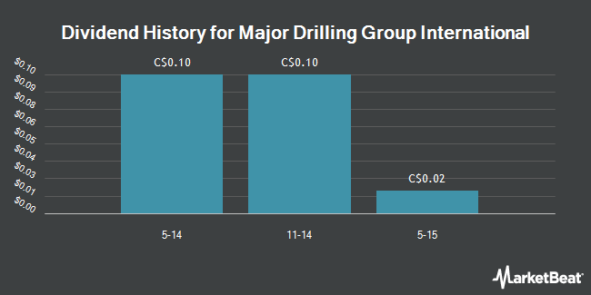 Dividend Payments by Quarter for Major Drilling Group Int`l (TSE:MDI)