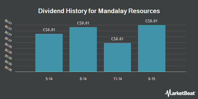 Dividend Payments by Quarter for Mandalay Resources Corp. (TSE:MND)