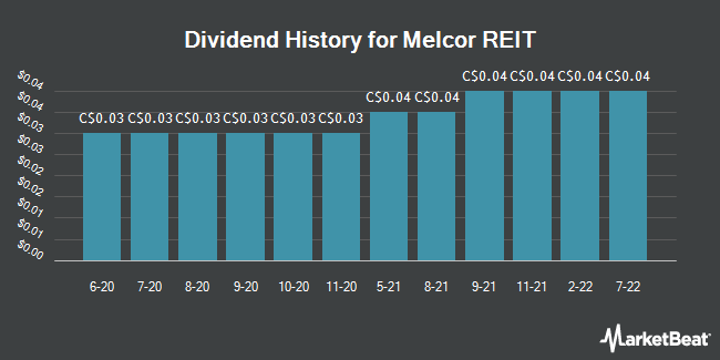 Dividend History for Melcor REIT (TSE:MR)