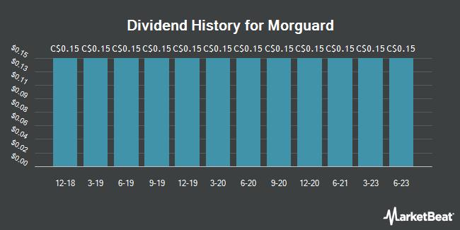 Dividend History for Morguard (TSE:MRC)