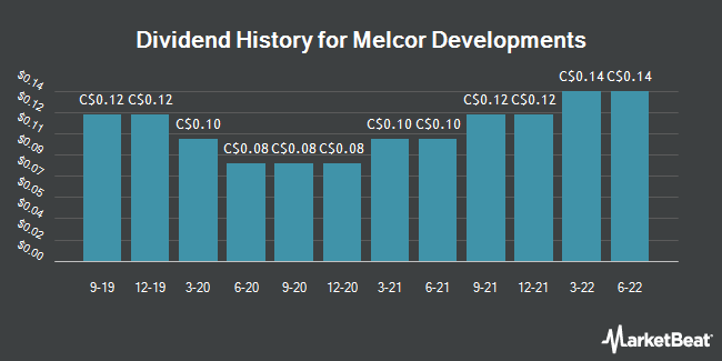 Dividend Payments by Quarter for Melcor Developments (TSE:MRD)