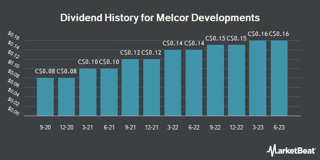Dividend History for Melcor Developments (TSE:MRD)