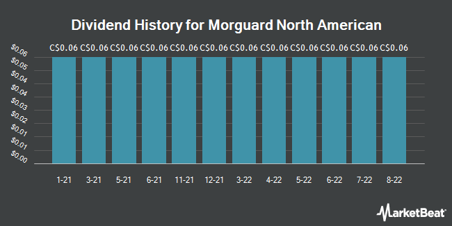 Dividend History for Morguard North American (TSE:MRG)