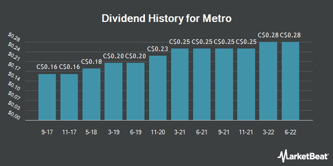 Dividend Payments by Quarter for Metro (TSE:MRU)