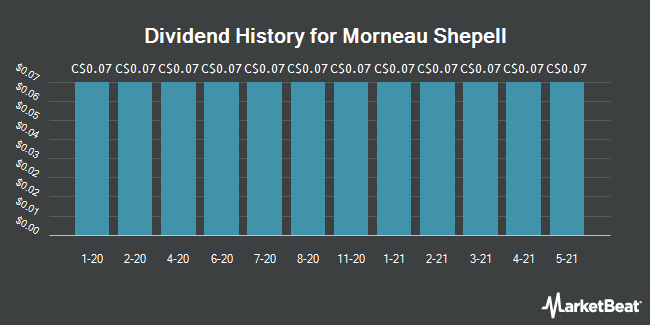 Dividend Payments by Quarter for Morneau Shepell (TSE:MSI)