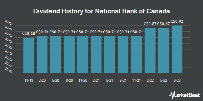 Dividend History for National Bank of Canada (TSE:NA)