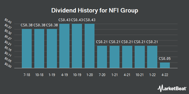 Dividend History for NFI Group (TSE:NFI)