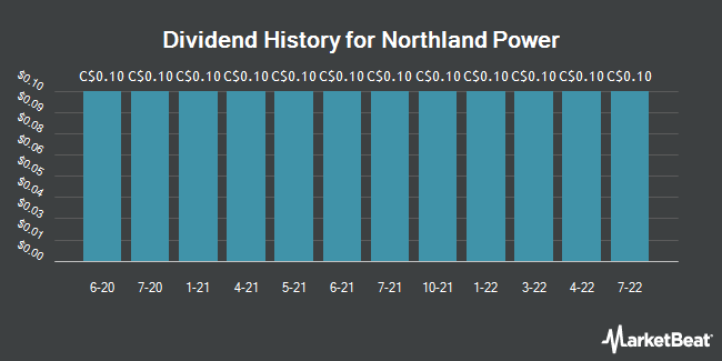Dividend Payments by Quarter for Northland Power (TSE:NPI)