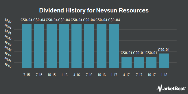 Dividend Payments by Quarter for Nevsun Resources (TSE:NSU)