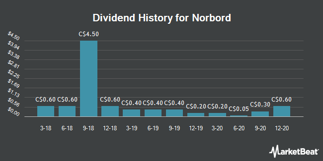 Dividend Payments by Quarter for Norbord (TSE:OSB)