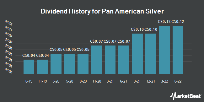Dividend Payments by Quarter for Pan American Silver Corp. (TSE:PAAS)