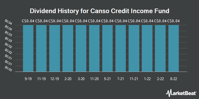 Dividend History for Canso Credit Income Fund (TSE:PBY.UN)