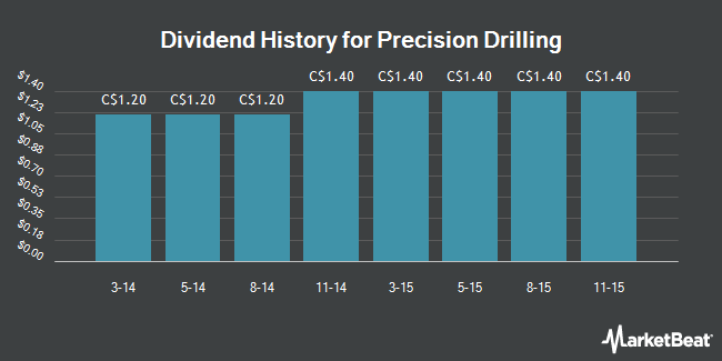 Dividend Payments by Quarter for Precision Drilling (TSE:PD)