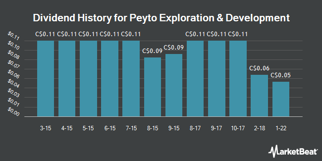 Dividend Payments by Quarter for Peyto Exploration & Development Corp (TSE:PEY)