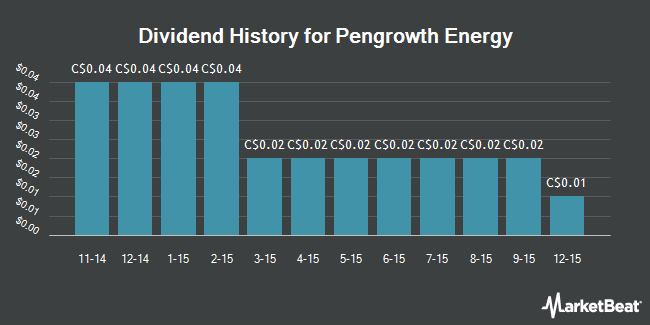 Dividend Payments by Quarter for Pengrowth Energy Corp (TSE:PGF)