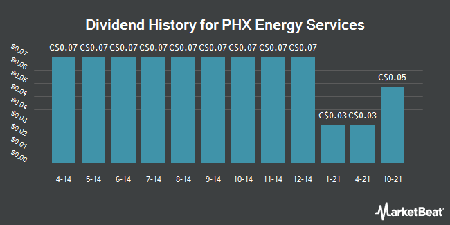 Dividend Payments by Quarter for PHX Energy Services Corp (TSE:PHX)