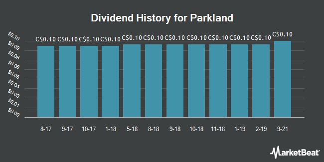 Dividend Payments by Quarter for Parkland Fuel (TSE:PKI)