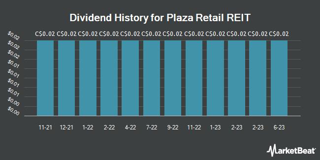 Dividend History for Plaza Retail REIT (TSE:PLZ.UN)