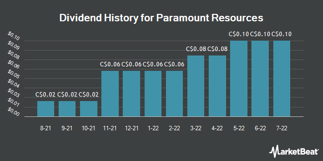 Dividend Payments by Quarter for Paramount Resources (TSE:POU)