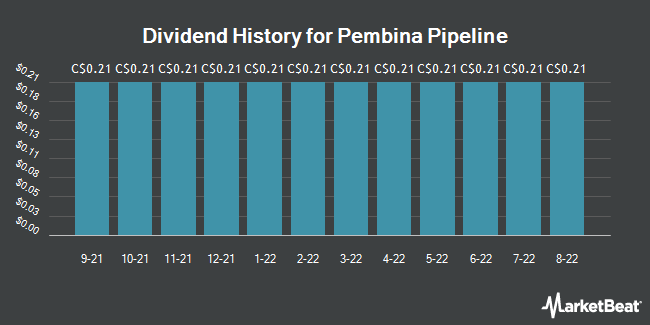 Dividend Payments by Quarter for Pembina Pipeline Corp (TSE:PPL)