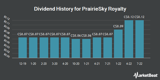 Dividend Payments by Quarter for PrairieSky Royalty (TSE:PSK)