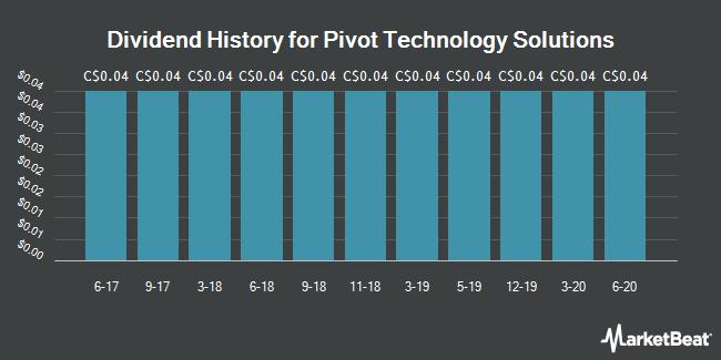 Dividend History for Pivot Technology Solutions (TSE:PTG)