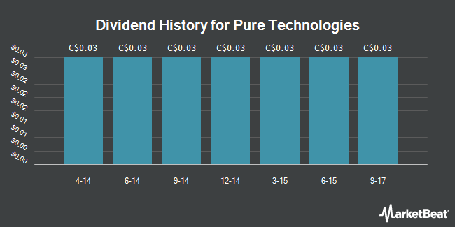 Dividend Payments by Quarter for Pure Technologies (TSE:PUR)
