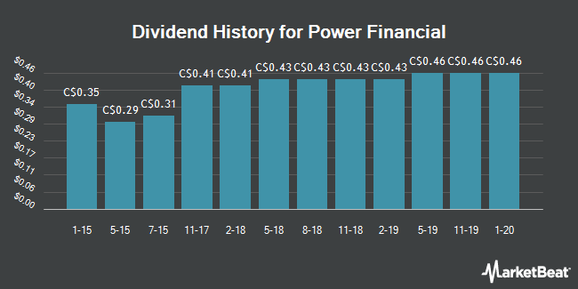 Dividend Payments by Quarter for Power Financial (TSE:PWF)