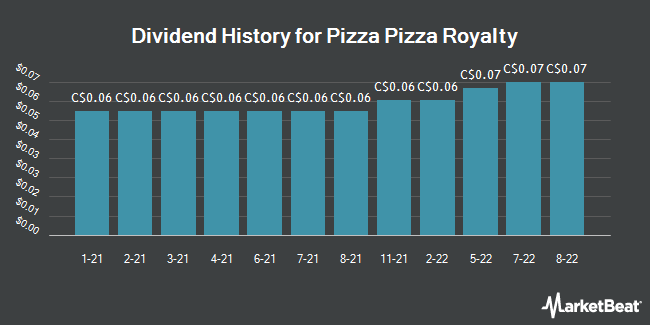 Dividend History for Pizza Pizza Royalty (TSE:PZA)